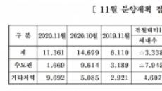 중견 건설업계, 내달 전국서 1만1361가구 공급