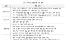 """""""바이든 행정부 출범, 중국과 신흥국 경제 긍정적"""""""