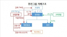 [홍길용의 화식열전] KAL의 아시아나인수…한산(韓産)동맹? 한진그룹 워크아웃?