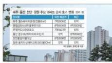 김포 누르니 파주…어김없는 풍선효과