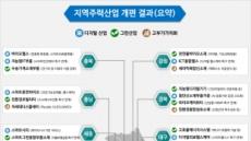중기부, 지역균형 뉴딜 중심의 '지역혁신 중소기업 육성전략' 발표