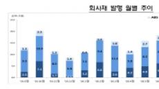 '영끌 대출'에 10월 은행채 발행 폭증… 전월比 45%↑