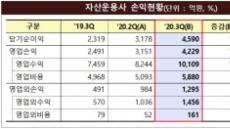 강세장에 자산운용사 실적도 '쑥쑥'…순이익 4590억원 역대 최고