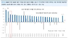 11월 코스피, 2000년 이후 상승률 3위…12월 둔화 오나