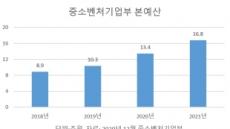 중기부 내년 예산 26%↑16.8조…비대면·그린뉴딜 등 신규 편성