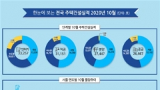10월 서울 공동주택 분양 399가구…전년比 75%↓
