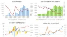 [홍길용의 화식열전] 환율하락…코스피 3000 더 가까워졌다.