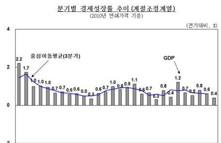 작년 4분기 경제성장률 0.4%…5분기 연속 '0%대 성장' (속보)