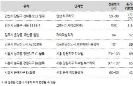 (일생)광교ㆍ동탄의 완판 행진, 경기 서부권이 이어받나?