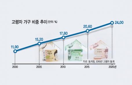 고령화 시대, 맞춤형 주택 늘린다