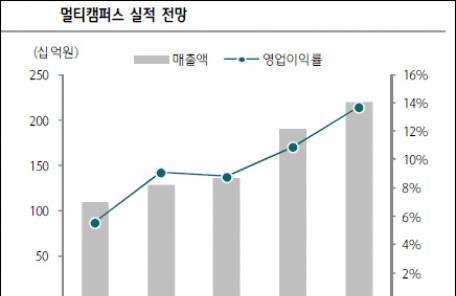 """[점프업 강소기업] 애널리스트가 본 멀티캠퍼스 """"BPO사업 성장 가능성 주목"""""""