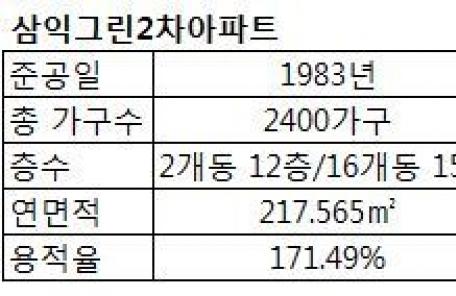 강남권 최초 신탁방식 재건축단지 잡아라…7개 신탁사 격돌
