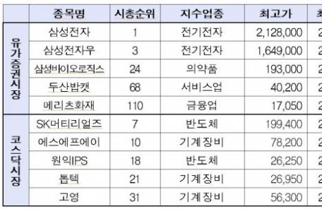 (오전 6:00) '사상 최고가' 경신株, 시총 상위 종목 '집중'… 대선 테마주 '기승'