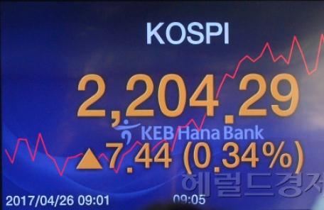 [마감시황]코스피,  2200선 '점령'·사상 최고치 '바짝'…시총 사상최대