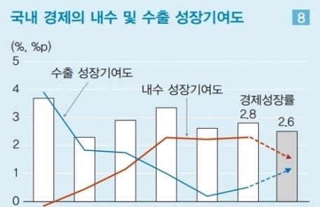 """(온 12:00)""""韓 경제 '반짝' 불구 성장저하추세 지속""""…LG硏 중기경제전망, 5년간 연평균 2.2% 성장전망"""