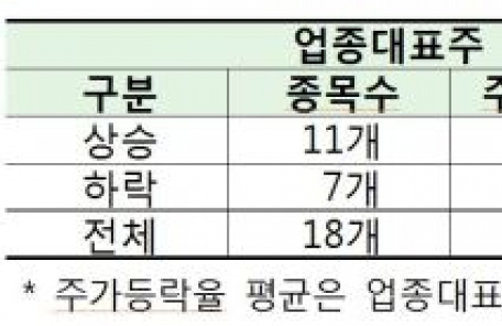 (오전 6:00) '삼성전자 효과'… 올해 코스피 업종 수익률 1위 '전기전자'