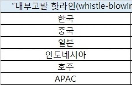 '이중적인' 밀레니얼 세대, 부정부패 용인비율 높아-copy(o)1