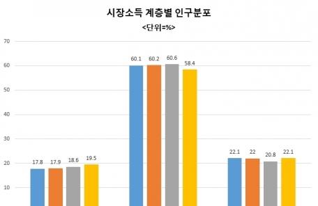 (토/생)양극화 심화에 중산층 가구비중 역대 최저…지난해 시장소득 기준 58.4% 머물러