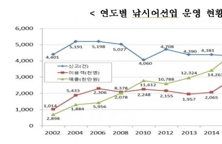 지난해 바다낚시 이용객 343만명… 전년比 16%↑