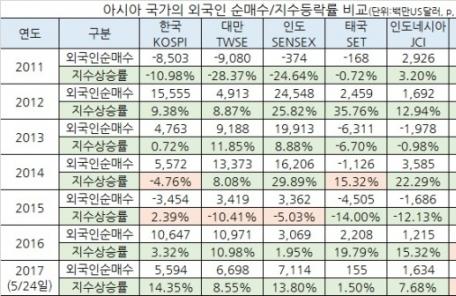 (석간/온라인 06:00)올해 외인들 韓 증시 아시아 3번째로 많이 찾았다