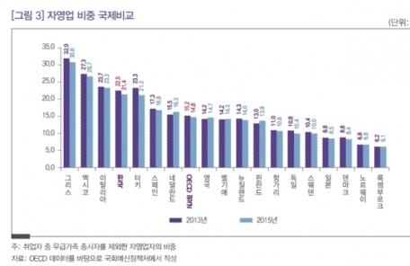 (일/생)한국 자영업 비중 세계 4위, 포화상태…자영업 고용의 질도 갈수록 악화