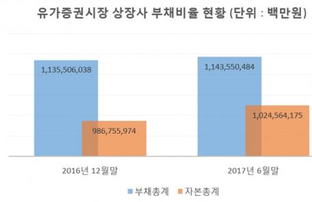 (0600 엠바고) 코스피 상장사 재무건전성 개선…부채비율 3.46%p↓