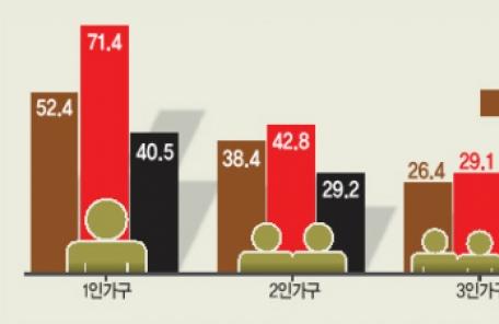인구는 줄어도 주택수요는 는다