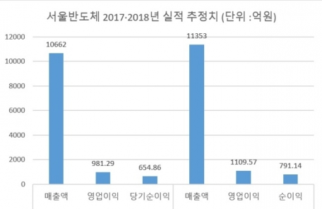자동차용 LED 사업 '쑥쑥'…서울반도체 올해ㆍ내년 1000억원대 영업익 달성 기대