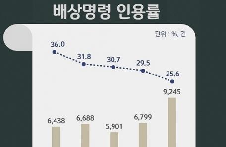 [2017국감-주말용] 법원의 '범죄피해자 배상명령' 지속 추세