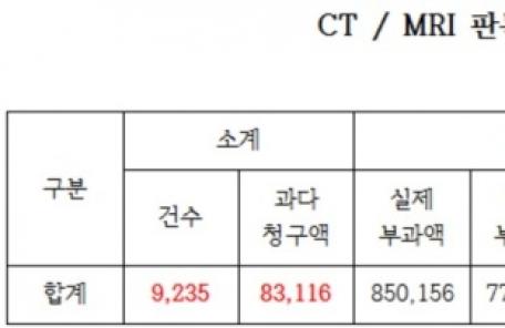"""[2017 국감]김명연 """"미판독 CT, MRI 비용 환자에게 부당청구"""""""
