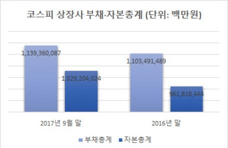 (0600 엠바고) 코스피 기업 재무상태 개선…부채비율 4.0%p↓