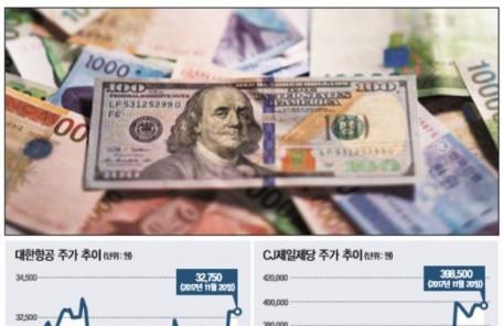 대한항공·CJ제일제당, 원화강세에'방긋'