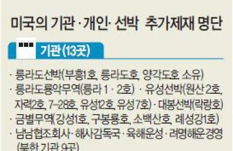 [美 고강도 北제재] 美 '북한 피말리기' 한반도 급랭…국면전환 '좁아진 문'