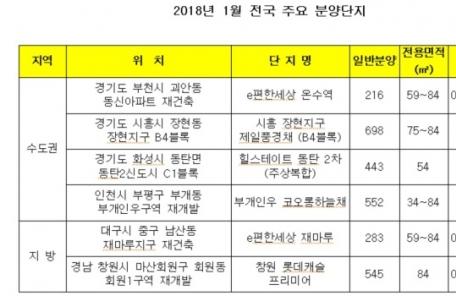 2018년 마수걸이 분양물량 6300가구… 서울은 없어