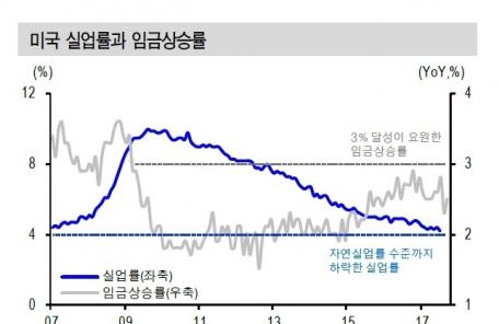 """""""희미해진 연준 통화정책…신흥국 금융시장 타격 우려"""""""