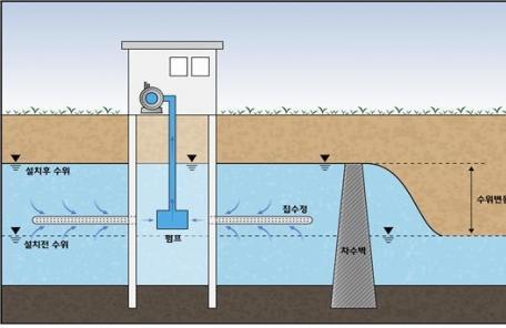 인천 대이작도 지하댐 건설… 전국 섬에 최초로 설치