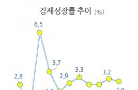 """한은 """"한국경제 올해도 3% 수준 성장"""""""