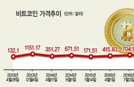 [가상화폐 가격 폭락] 글로벌 위기때 급등, 거래소 이상땐 급락 반복