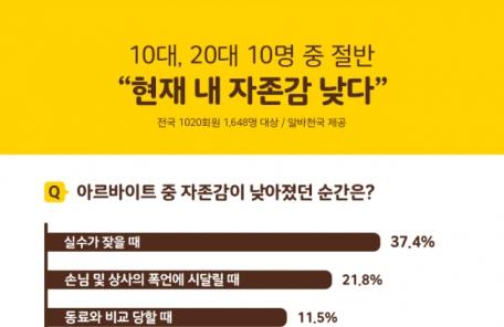 """(토요)10~20대 절반 """"현재 자존감 낮다"""""""