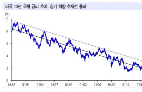 (18일) 랠리 뒤에 이어진 단기조정…'오버슈팅' 전조?