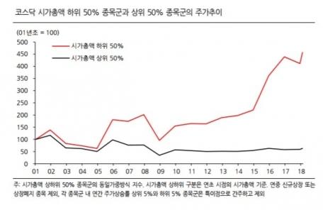 """""""코스닥 시총 하위 50% 종목에 주목하라"""""""