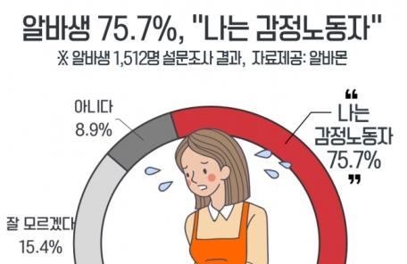 """알바생 75.7% """"나는 감정노동자""""…2년 전보다 11%P 늘어"""