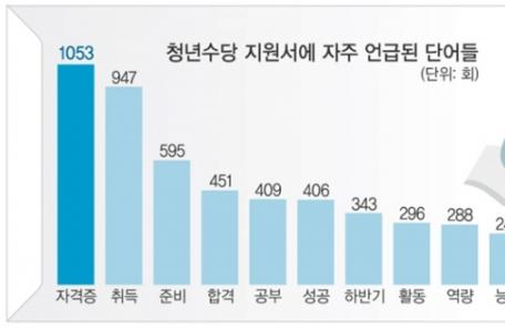 서울시 청년수당 모집에 9158명 몰려…경쟁률 2.28:1