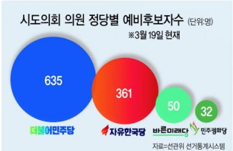지방선거 예비후보자 한국당 TK서만…