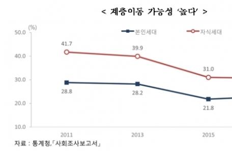 """[한국의 사회지표] '사라지는 계층 사다리' 3명 중 2명 """"자식 세대 이동 상승 힘들다"""""""