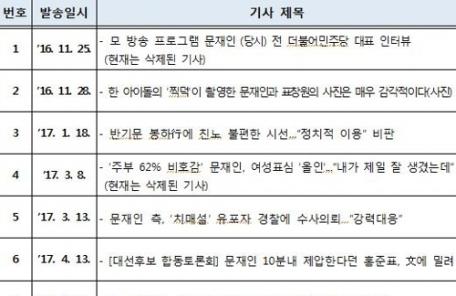 김경수 의원 드루킹에 3월에도 기사 URL 6개 보내