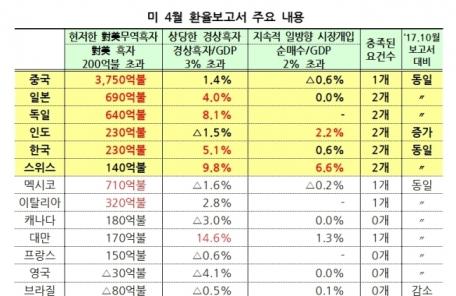 """(일/생)美 환율보고서, 한국에 엄격한 기준 적용…해외IB """"시장영향은 크지 않을 것"""""""