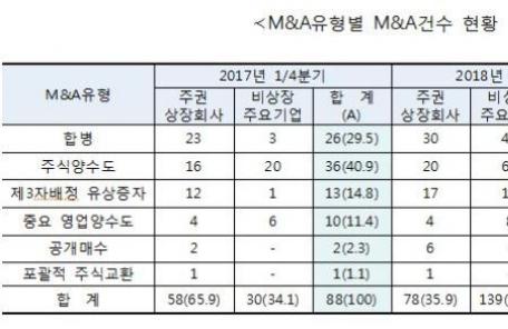 올해 1분기 M&A 217건…전년동기比 146.6%↑