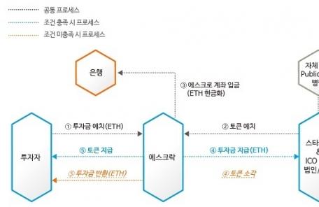 (23일)암호화폐 'ICO사기' 원천 차단 가능해졌다