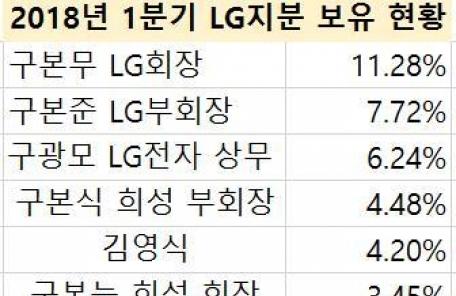 4세 경영 체제 시동 'LG그룹주', 주가 전망은?